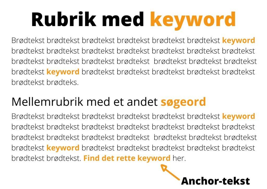 Billedet illustrerer, hvordan man skal inddrage sit søgeord i teksten på sin hjemmeside.
